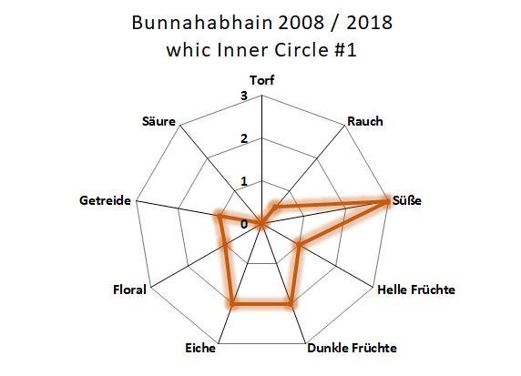 Aromenübersicht Bunnahabhain 2008 / 2018 Duncan Taylor Whic Inner Circle
