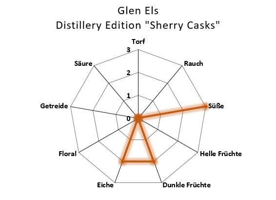 Aromenübersicht Glen Els Distillery Edition Sherry Casks