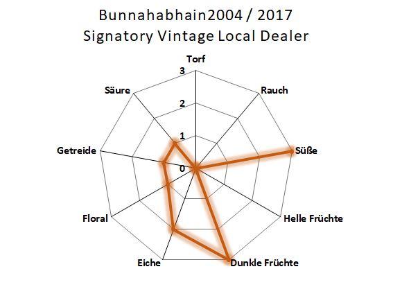 Aromenübersicht Bunnahabhain 2004 / 2017 Signatory Vintage Local Dealer