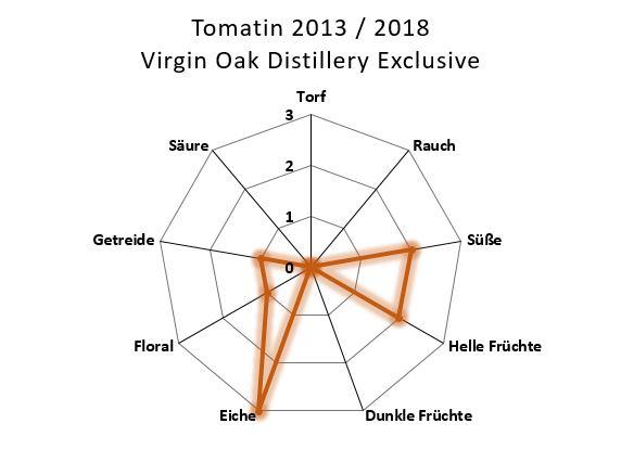 Aromenübersicht Tomatin 2013 / 2018 Virgin Oak Distillery Only