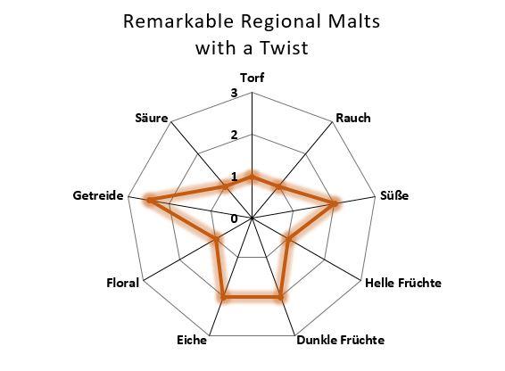 Aromenübersicht Douglas Laing's Regional Malts with a twist 10 Jahre
