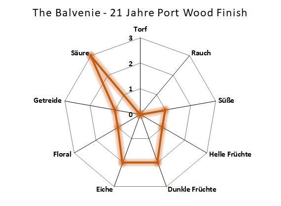 Aromenübersicht Balvenie 21 Jahre Port Wood