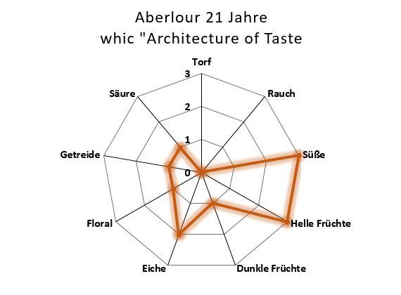 Aromenübersicht Aberlour 21 Jahre Whic Architecture of Taste