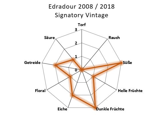 Aromenübersicht Edradour 2008 / 2018 Signatory Vintage