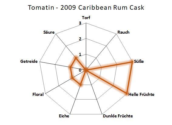 Aromenübersicht Tomatin 2009 Caribbean Rum