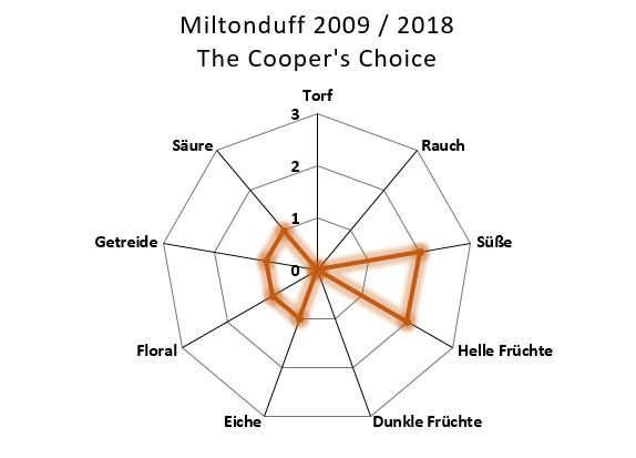 Aromenübersicht Miltonduff 2009 / 2018 Madeira Finish The Cooper's Choice