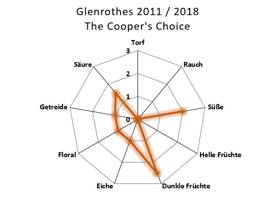 Glenrothes 2011 / 2018 The Cooper's Choice Aromenübersicht