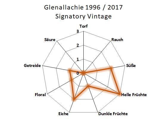 Aromenübersicht Glenallachie 1996 / 2017 Signatory Vintage