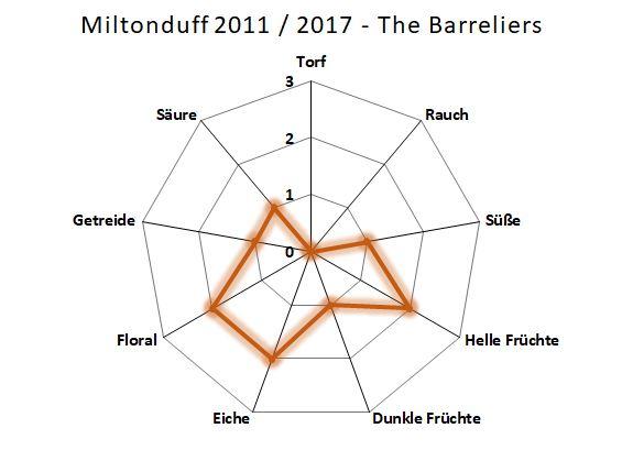 Aromenübersicht Miltonduff 2011 / 2017 The Barreliers