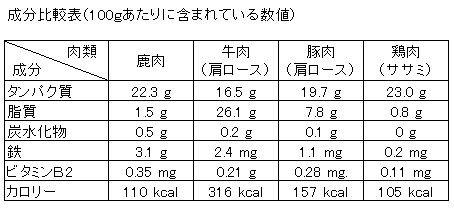 鹿肉の栄養価 - 長野県産ジビエ...