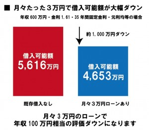 月々たった3万円で借入可能額が大幅ダウン