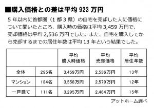購入価格との差は平均923万円