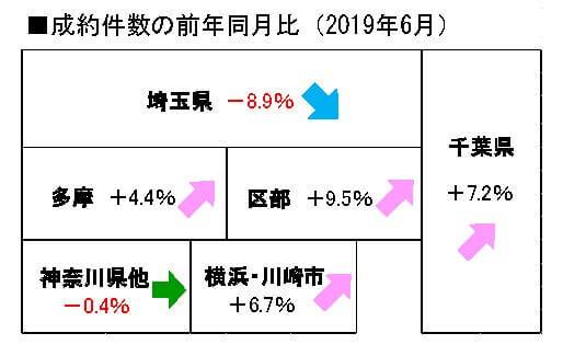 2019年の中古マンション成約件数の前年同月比
