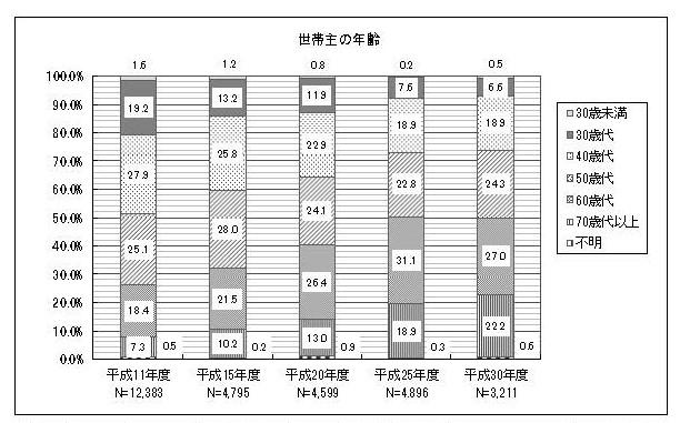 世帯主の年齢棒グラフ