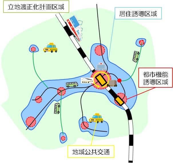 都市機能誘導区域と居住誘導区域