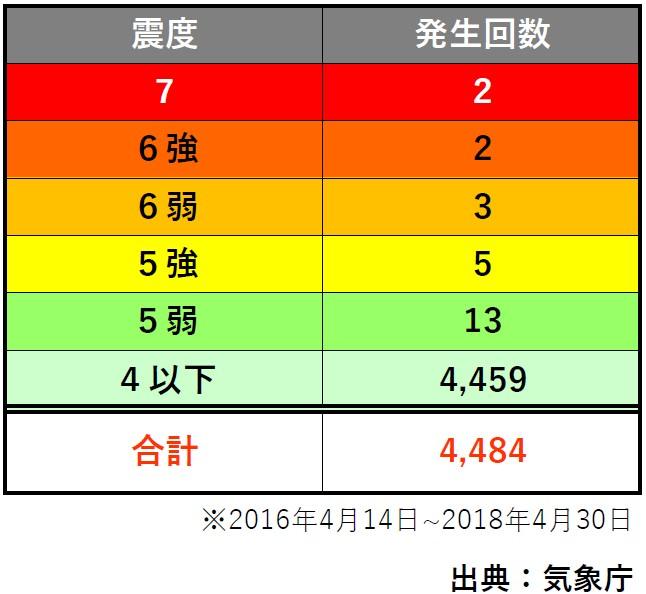 地震の発生回数