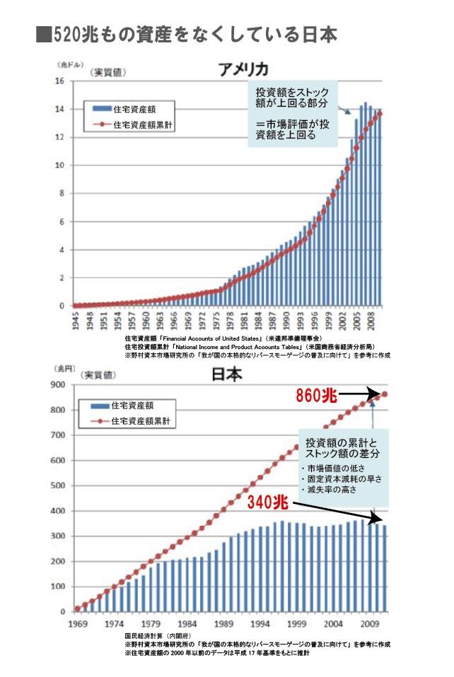520兆もの資産をなくしている日本