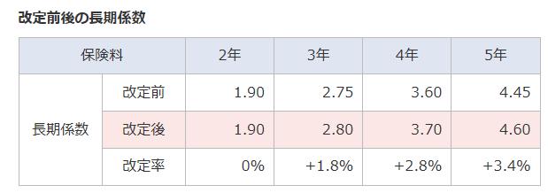 改定前後の長期係数