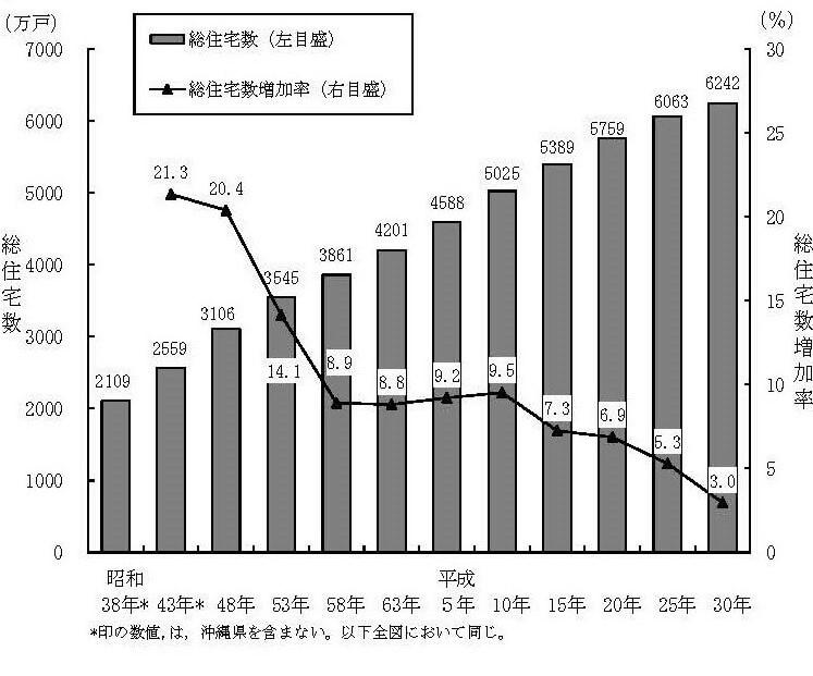 全国の総住宅数及び増加率の推移
