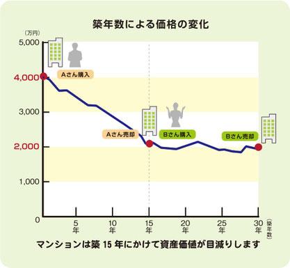 マンションの築年数による価格の変化