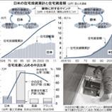日本の家はなぜ資産にならないのか?