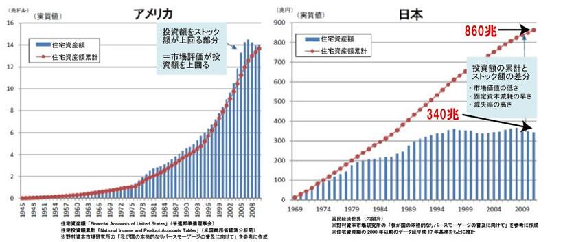 アメリカと日本の住宅価値の実質値