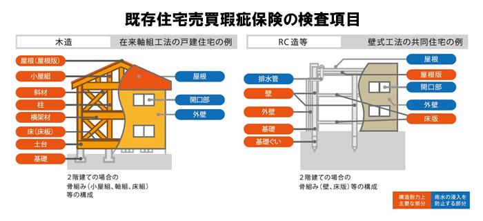 既存住宅売買かし保険の検査項目