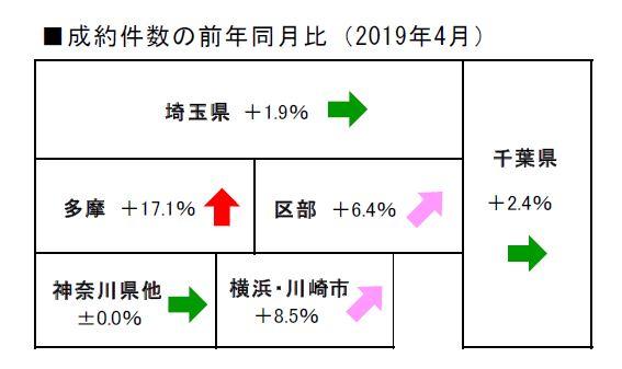 都市部の不動産成約件数の前年同月比
