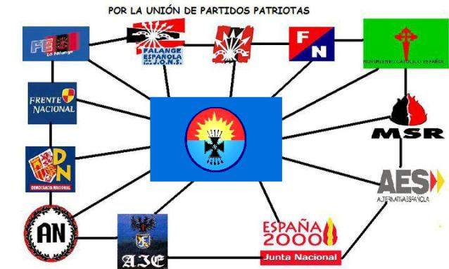 """Oversigt over højreekstremistiske """"patriotiske"""" organisationer i Spanien"""