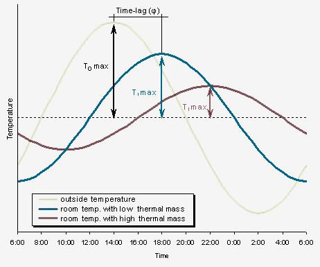Diagnosi energetica struttura