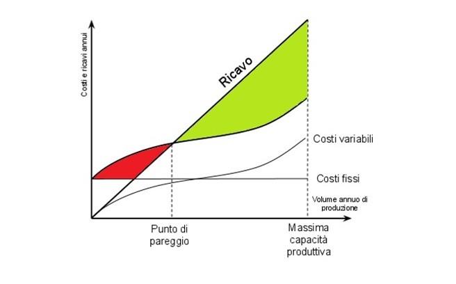 Analisi costi e ricavi - Break Even Point