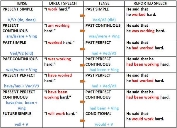 Правила косвенной речи в английском языке