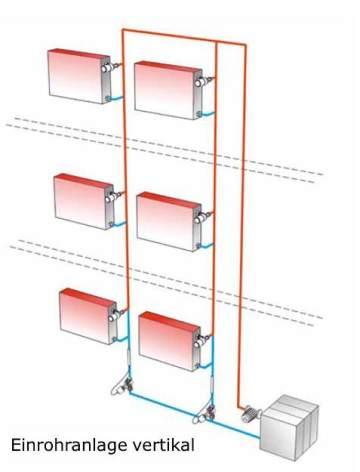 hydraulische abgleich von einrohrheizung architektur energieberatung baubiologie wilnsdorf. Black Bedroom Furniture Sets. Home Design Ideas