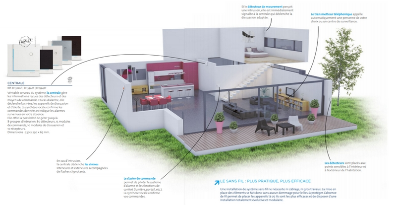 Schéma maison protection alarme Daitem