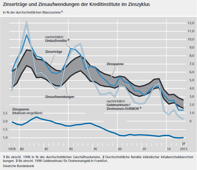 Zinsmarge deutscher Kreditinstitute (1978-2013), Quelle: Deutsche Bundesbank