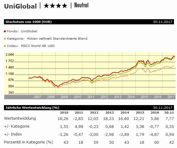 UniGlobal: Entwicklung der letzten 5 Jahre, Quelle: Morningstar