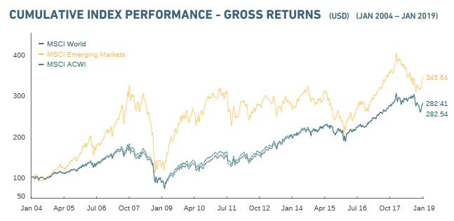 Performance MSCI World / ACWI und Emerging Markets über 15 Jahre, Quelle: MSCI Factsheet