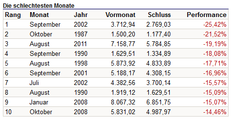 Die schlechtesten DAX-Monate seit 1959, Quelle: boerse.de