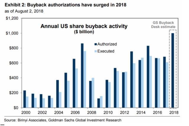 Aktienrückkäufe in USA (authorisiert/exekurtiert), Quelle: Goldman Sachs