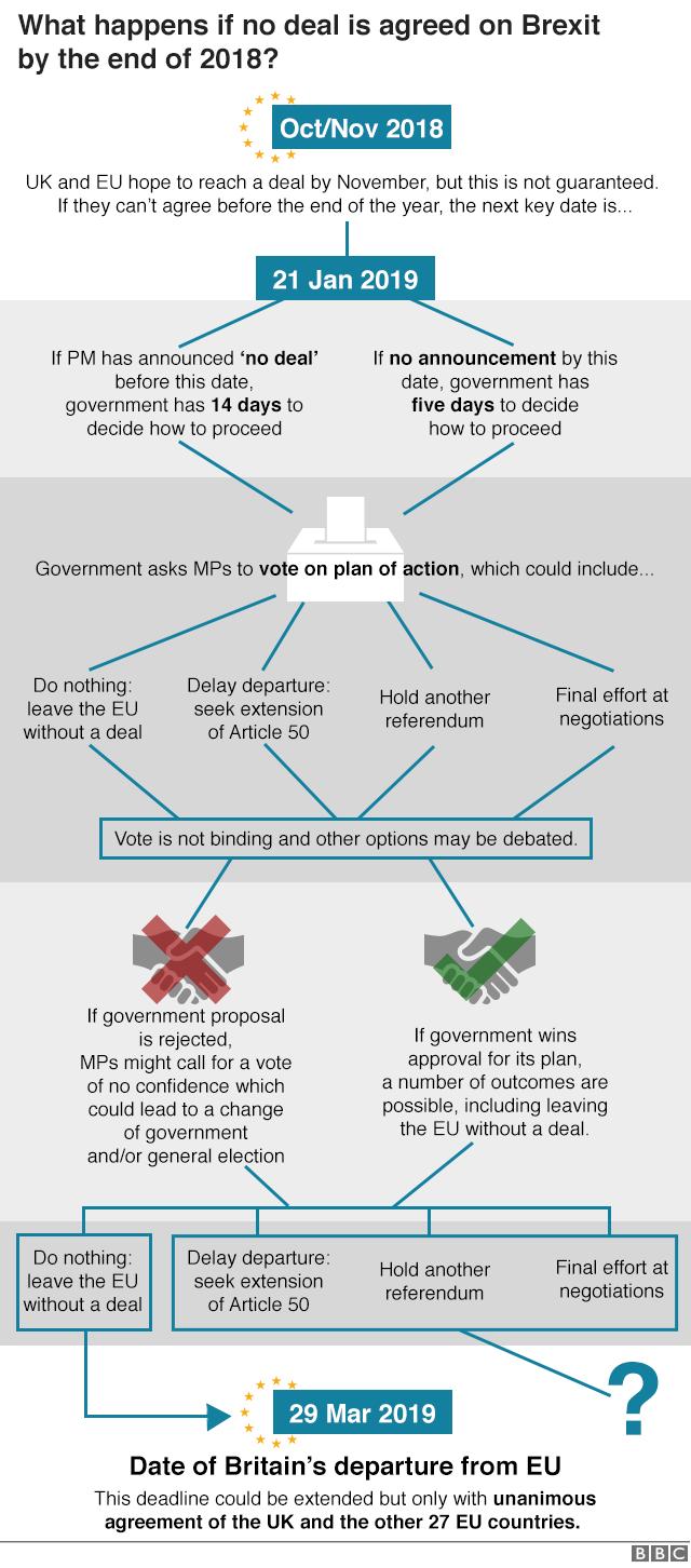 Brexit: No-deal Optionen, Quelle: BBC