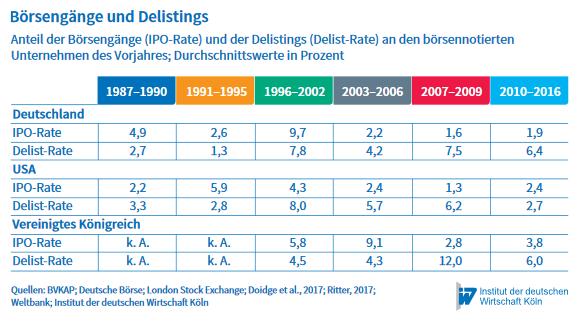 IPO/Delist-Rate seit 1990, Quelle: IW Köln