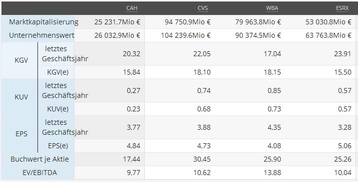 Vergleich KGV, KUV, EPS, EBITDA, Quelle: Sharewise