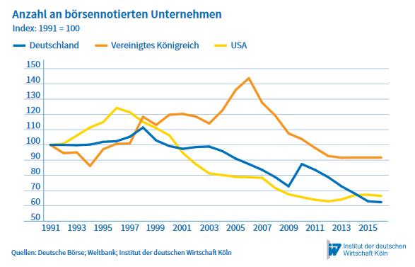 Anzahl an börsennotierten Unternehmen seit 1990, Quelle: IW Köln