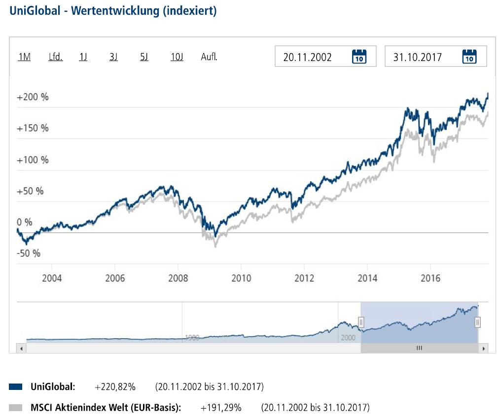 UniGlobal Wertentwicklung seit November 2002 vs. Benchmark, Quelle: UI