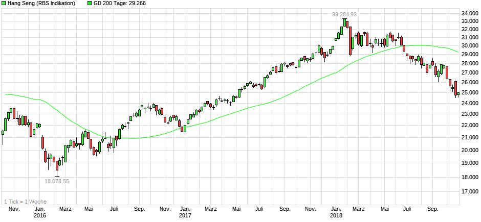 Hang Seng 3-Jahres-Chart
