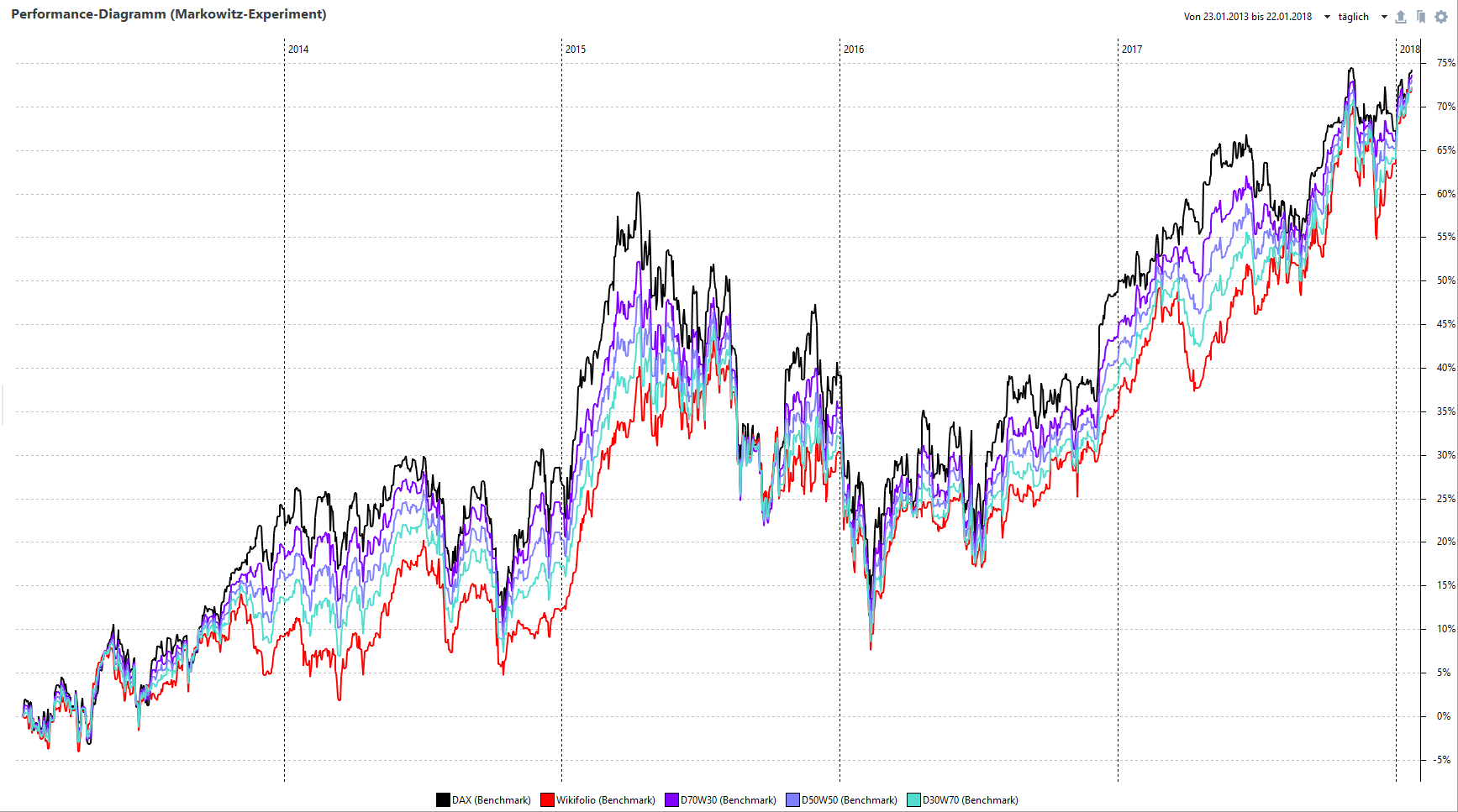 Performance-Diagramm, DAX/Wikifolio-Mix 5 Jahre