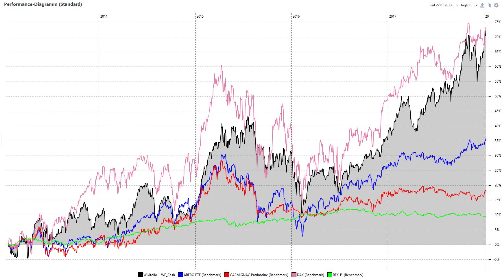 Performance-Diagramm seit Auflegung am 22.01.2013