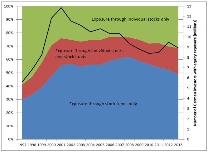 Bild 2: Weniger Investoren - relativ mehr Einzelaktien seit 2007, Quelle: DAI in Dorn/Weber, SSRN-2705435