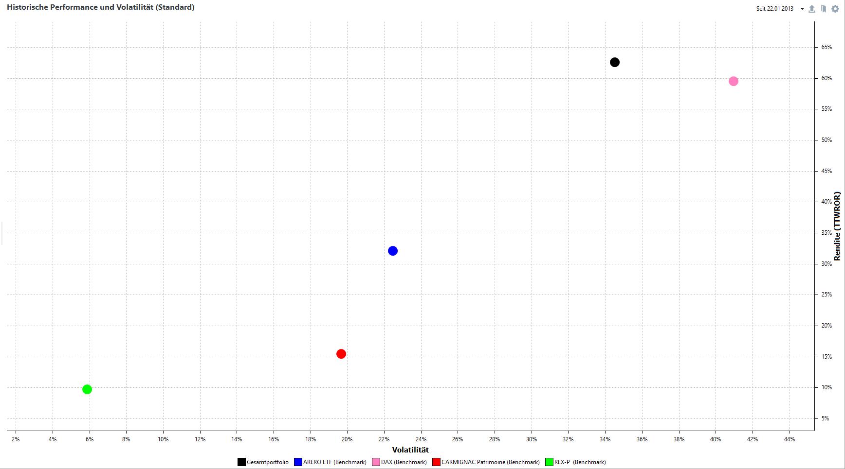 Risiko-Rendite-Diagramm seit Auflegung am 22.01.2013