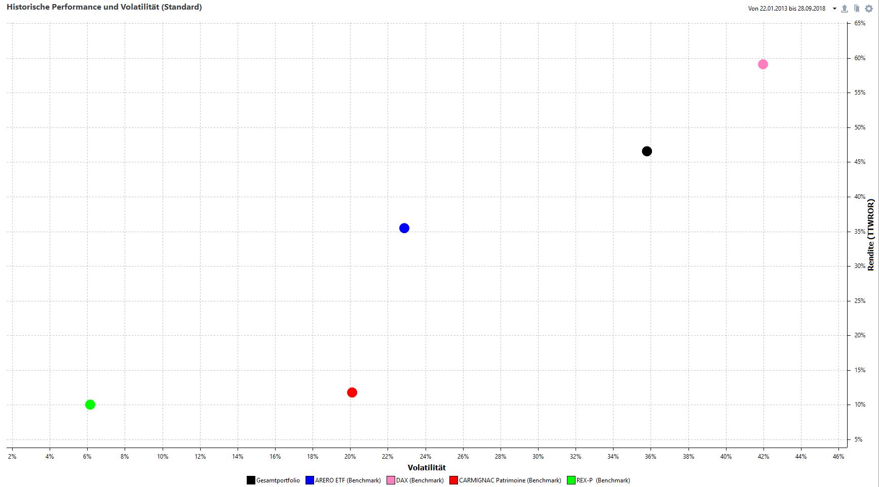 Rendite-Risiko-Diagramm seit Auflegung am 22.01.2013